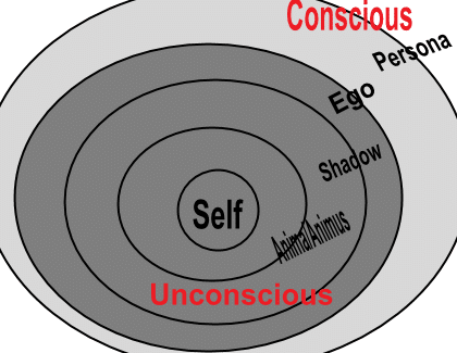 Carl Jung Individuation Process